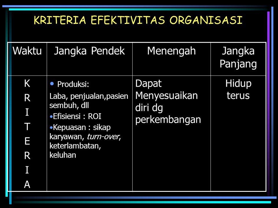 KRITERIA EFEKTIVITAS ORGANISASI WaktuJangka PendekMenengahJangka Panjang KRITERIAKRITERIA Produksi: Laba, penjualan,pasien sembuh, dll Efisiensi : ROI