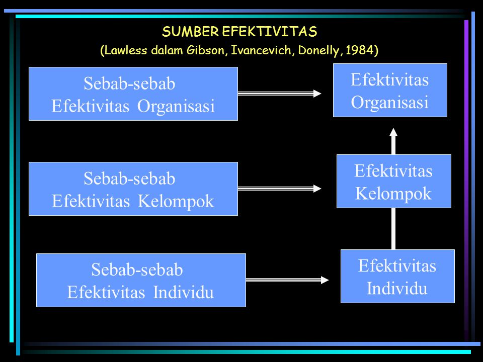 SUMBER EFEKTIVITAS (Lawless dalam Gibson, Ivancevich, Donelly, 1984) Efektivitas Organisasi Efektivitas Individu Efektivitas Kelompok Sebab-sebab Efek