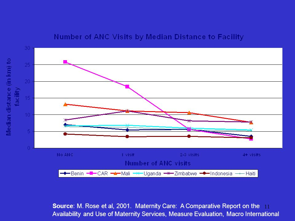 11 Source: M. Rose et al, 2001. Maternity Care: A Comparative Report on the Availability and Use of Maternity Services, Measure Evaluation, Macro Inte