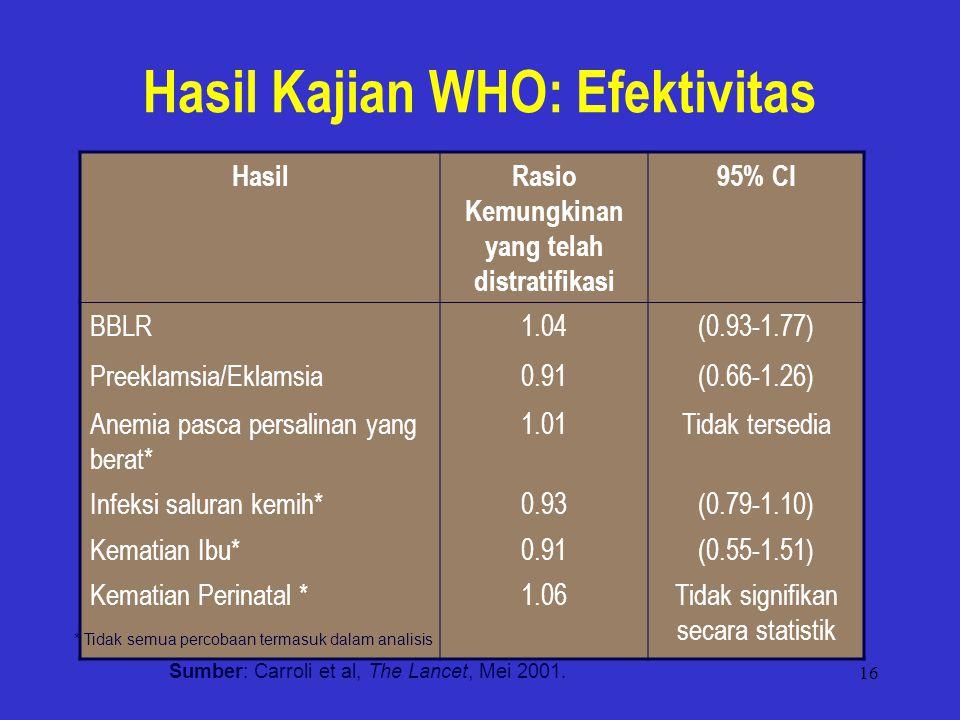 16 Hasil Kajian WHO: Efektivitas HasilRasio Kemungkinan yang telah distratifikasi 95% CI BBLR1.04(0.93-1.77) Preeklamsia/Eklamsia0.91(0.66-1.26) Anemia pasca persalinan yang berat* 1.01Tidak tersedia Infeksi saluran kemih*0.93(0.79-1.10) Kematian Ibu*0.91(0.55-1.51) Kematian Perinatal *1.06Tidak signifikan secara statistik * Tidak semua percobaan termasuk dalam analisis Sumber: Carroli et al, The Lancet, Mei 2001.