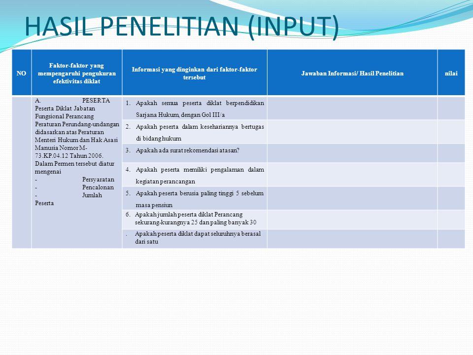 HASIL PENELITIAN (INPUT) NO Faktor-faktor yang mempengaruhi pengukuran efektivitas diklat Informasi yang dinginkan dari faktor-faktor tersebut Jawaban