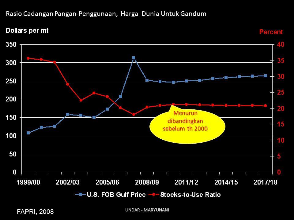 Rasio Cadangan Pangan-Penggunaan, Harga Dunia Untuk Gandum FAPRI, 2008 Menurun dibandingkan sebelum th 2000 UNDAR - MARYUNANI
