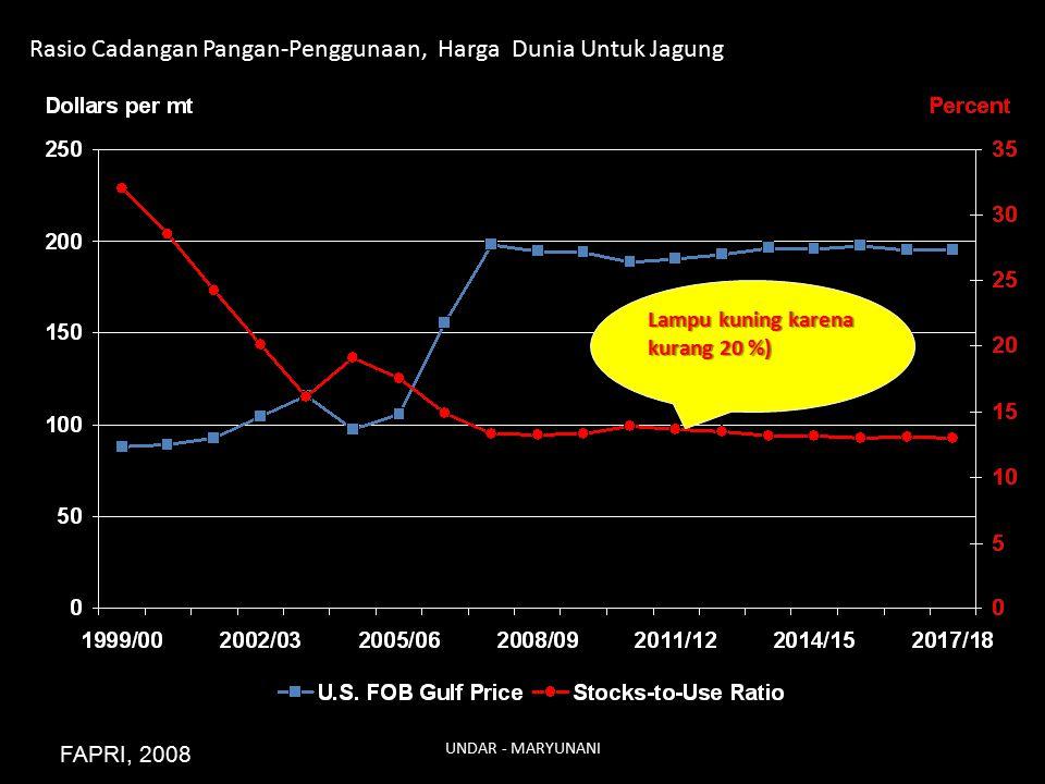 Rasio Cadangan Pangan-Penggunaan, Harga Dunia Untuk Jagung FAPRI, 2008 Lampu kuning karena kurang 20 %) UNDAR - MARYUNANI