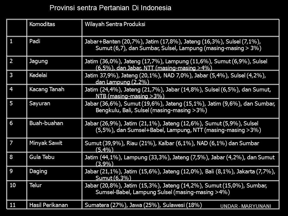 UNDAR - MARYUNANI Provinsi sentra Pertanian Di Indonesia Sumatera (27%), Jawa (25%), Sulawesi (18%)Hasil Perikanan11 Jabar (20,8%), Jatim (15,3%), Jateng (14,2%), Sumut (15,0%), Sumbar, Sumsel-Babel, Lampung Sulsel (masing-masing >4%) Telur10 Jabar (21,1%), Jatim (15,6%), Jateng (12,0%), Bali (8,1%), Jakarta (7,7%), Sumut (6,3%) Daging9 Jatim (44,1%), Lampung (33,3%), Jateng (7,5%), Jabar (4,2%), dan Sumut (3,9%) Gula Tebu8 Sumut (39,9%), Riau (21%), Kalbar (6,1%), NAD (6,1%) dan Sumbar (5,4%) Minyak Sawit7 Jabar (26,9%), Jatim (21,1%), Jateng (12,6%), Sumut (5,9%), Sulsel (5,5%), dan Sumsel+Babel, Lampung, NTT (masing-masing >3%) Buah-buahan6 Jabar (36,6%), Sumut (19,6%), Jateng (15,1%), Jatim (9,6%), dan Sumbar, Bengkulu, Bali, Sulsel (masing-masing >3%) Sayuran5 Jatim (24,4%), Jateng (21,7%), Jabar (14,8%), Sulsel (6,5%), dan Sumut, NTB (masing-masing >3%) Kacang Tanah4 Jatim 37,9%), Jateng (20,1%), NAD 7,0%), Jabar (5,4%), Sulsel (4,2%), dan Lampung (2,2%) Kedelai3 Jatim (36,0%), Jateng (17,7%), Lampung (11,6%), Sumut (6,9%), Sulsel (6,5%), dan Jabar, NTT (masing-masing >4%) Jagung2 Jabar+Banten (20,7%), Jatim (17,8%), Jateng (16,3%), Sulsel (7,1%), Sumut (6,7), dan Sumbar, Sulsel, Lampung (masing-masing > 3%) Padi1 Wilayah Sentra ProduksiKomoditas