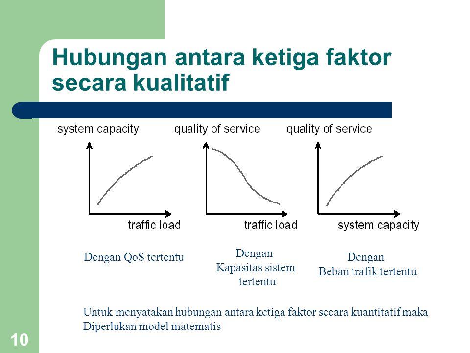 10 Hubungan antara ketiga faktor secara kualitatif Dengan QoS tertentu Dengan Kapasitas sistem tertentu Dengan Beban trafik tertentu Untuk menyatakan hubungan antara ketiga faktor secara kuantitatif maka Diperlukan model matematis