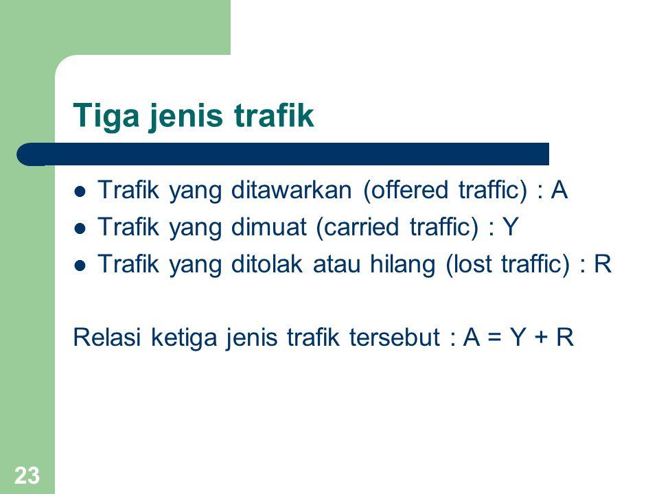 22 Karakteristik trafik Jam Sibuk Apabila diamati selama n hari kemudian dibuat grafik rata-rata jumlah pendudukan dari grafik rata-rata tersebut kemudian ditentukan satu jam yang mempunyai nilai jumlah pendudukan tertinggi.