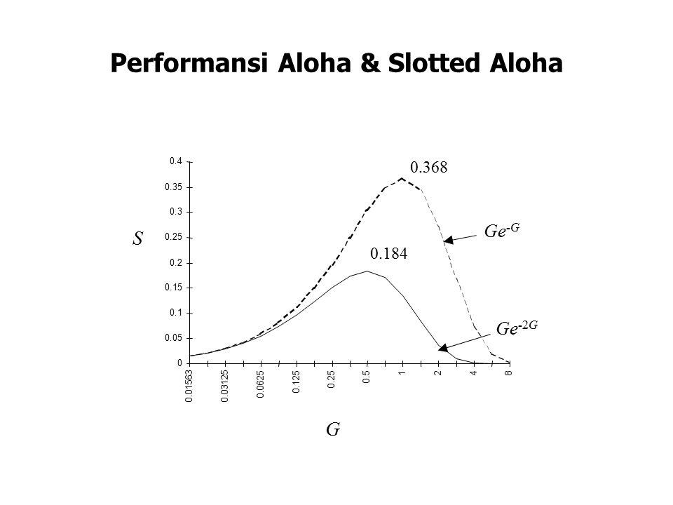 Performansi Aloha & Slotted Aloha