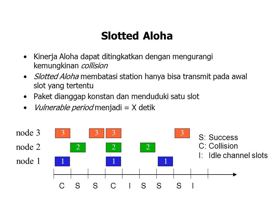 Slotted Aloha Kinerja Aloha dapat ditingkatkan dengan mengurangi kemungkinan collision Slotted Aloha membatasi station hanya bisa transmit pada awal s