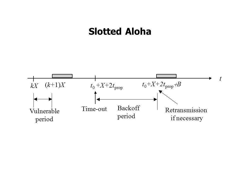 Slotted Aloha t (k+1)X kX t 0 +X+2t prop Vulnerable period Time-out Backoff period Retransmission if necessary t 0 +X+2t prop  B
