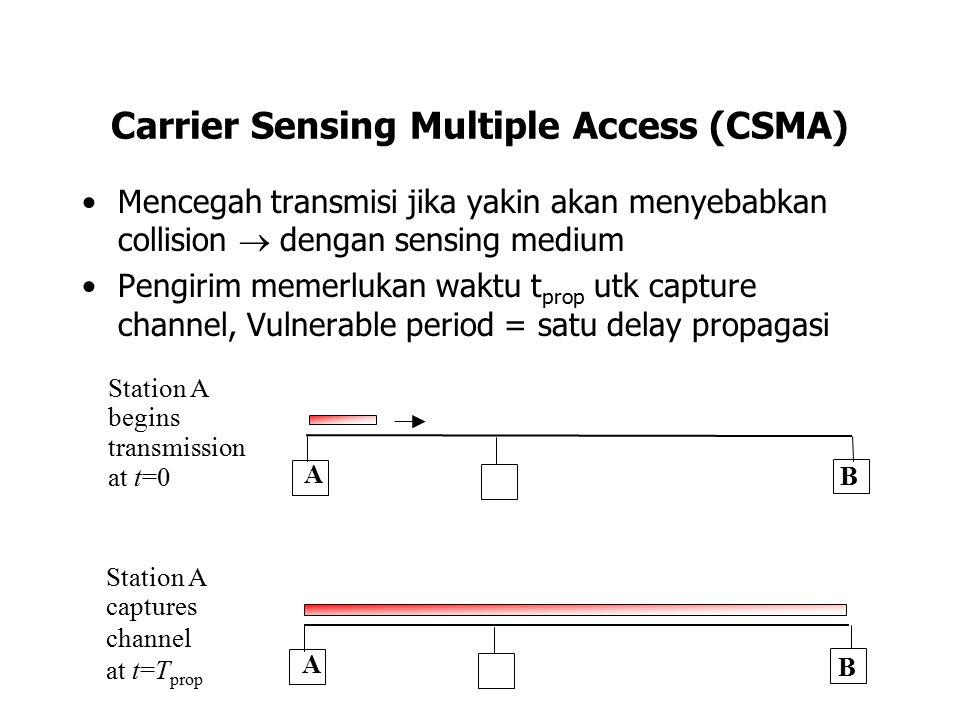 Carrier Sensing Multiple Access (CSMA) Mencegah transmisi jika yakin akan menyebabkan collision  dengan sensing medium Pengirim memerlukan waktu t pr