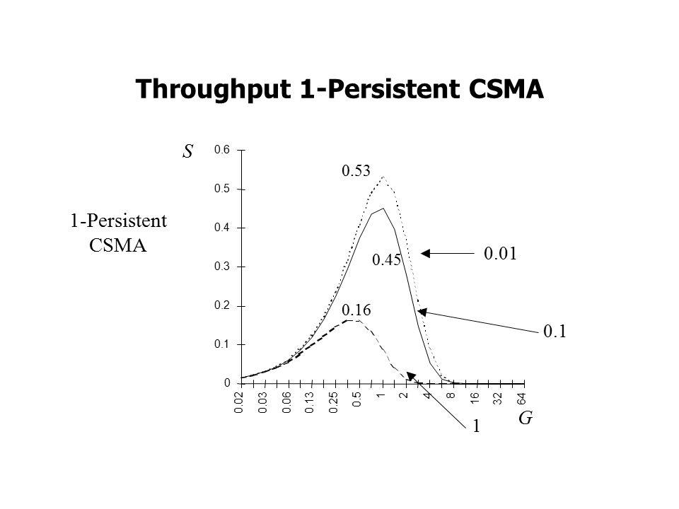 Throughput 1-Persistent CSMA 1-Persistent CSMA 0 0.1 0.2 0.3 0.4 0.5 0.6 0.020.030.060.130.25 0.5 1248 16 3264 0.53 0.45 0.16 S G 0.01 0.1 1