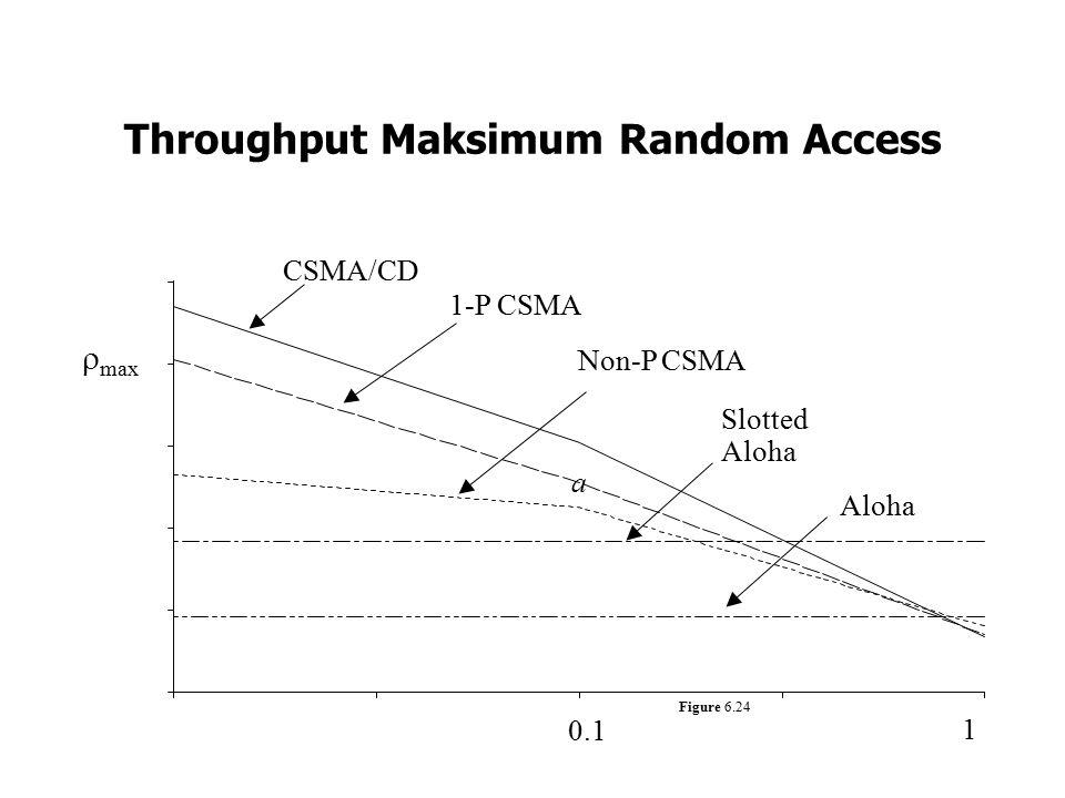 Throughput Maksimum Random Access