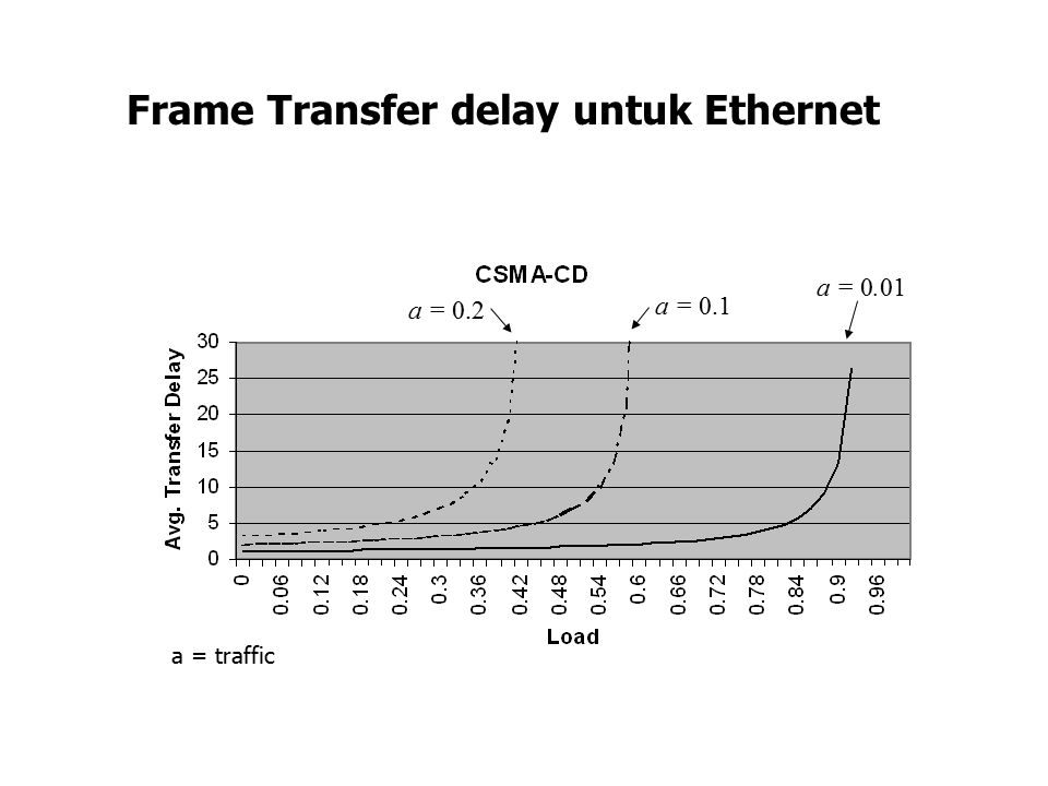 a = 0.01 a = 0.1 a = 0.2 Frame Transfer delay untuk Ethernet a = traffic