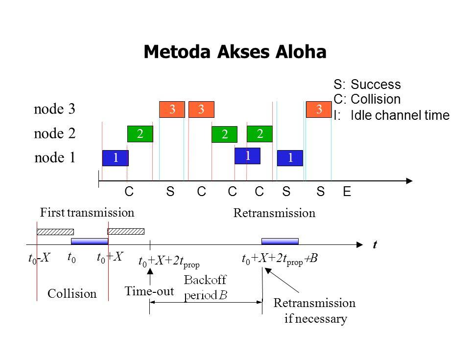 Aloha : Analisa Throughput Penurunan formula performansi utk pure ALOHA – N stations –Vulnerable period: T vuln = perioda terpanjang dari 2 frame overlapping; –Waktu transmisi: X = L/R, utk ukuran frame max; –Time-out: T out = t 0 +X+2T prop –Backoff period: B = jumlah waktu pengirim 'backs off' sebelum retransmisi; B = k T out, dimana k adalah discrete random variable terdistribusi uniform dlm interval [0, N-1].