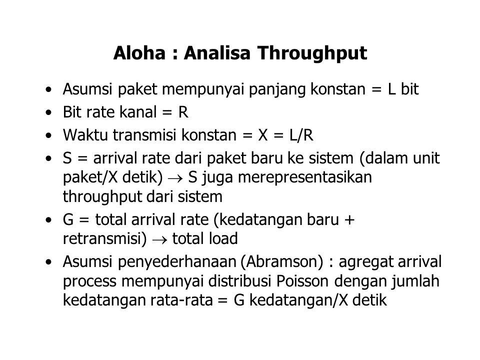 Aloha : Analisa Throughput Asumsi paket mempunyai panjang konstan = L bit Bit rate kanal = R Waktu transmisi konstan = X = L/R S = arrival rate dari p