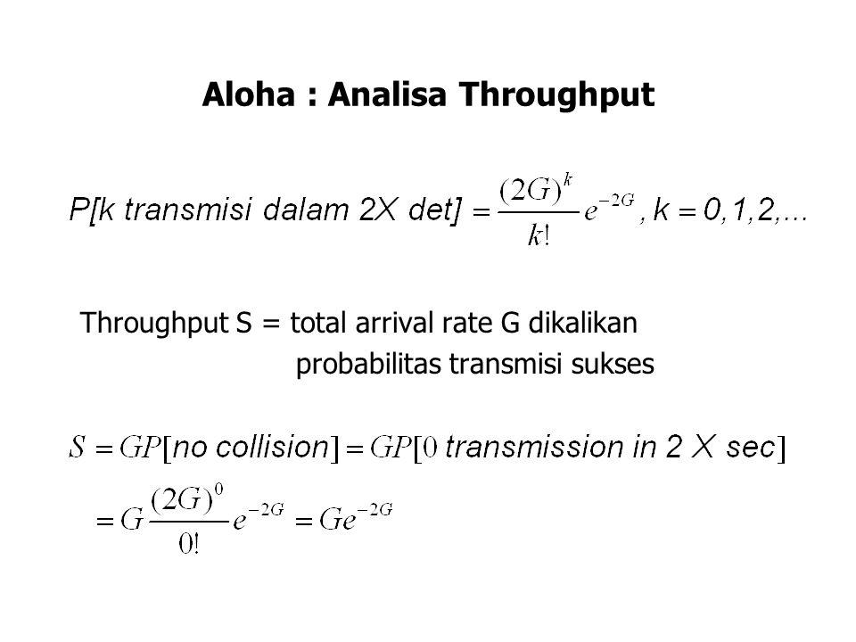 Aloha : Analisa Throughput Delay rata-rata pada Aloha dapat diestimasi sbb: Jumlah rata-rata transmisi/paket G/S = e 2G usaha per paket Jumlah usaha yang tidak sukses per paket  = G/S - 1 = e 2G - 1 Tiap retransmisi memerlukan 2 t prop + X + B, dimana B adalah rata-rata waktu backoff Satu transmisi memerlukan X + t prop