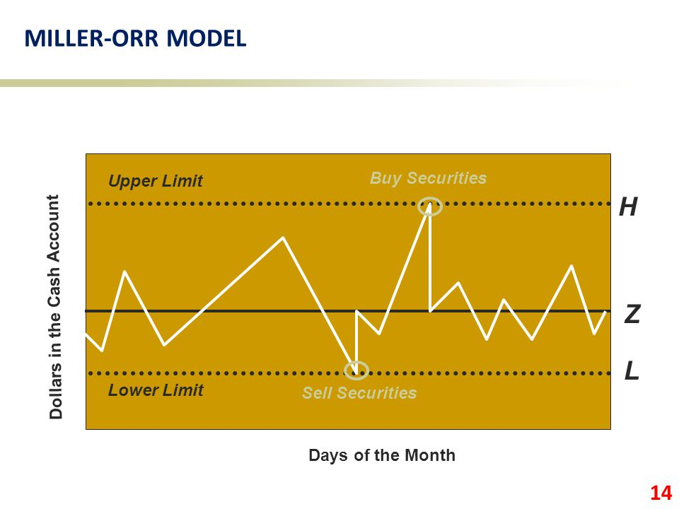 Days of the Month Dollars in the Cash Account Lower Limit Upper Limit Z Sell Securities Buy Securities H L 14 MILLER-ORR MODEL