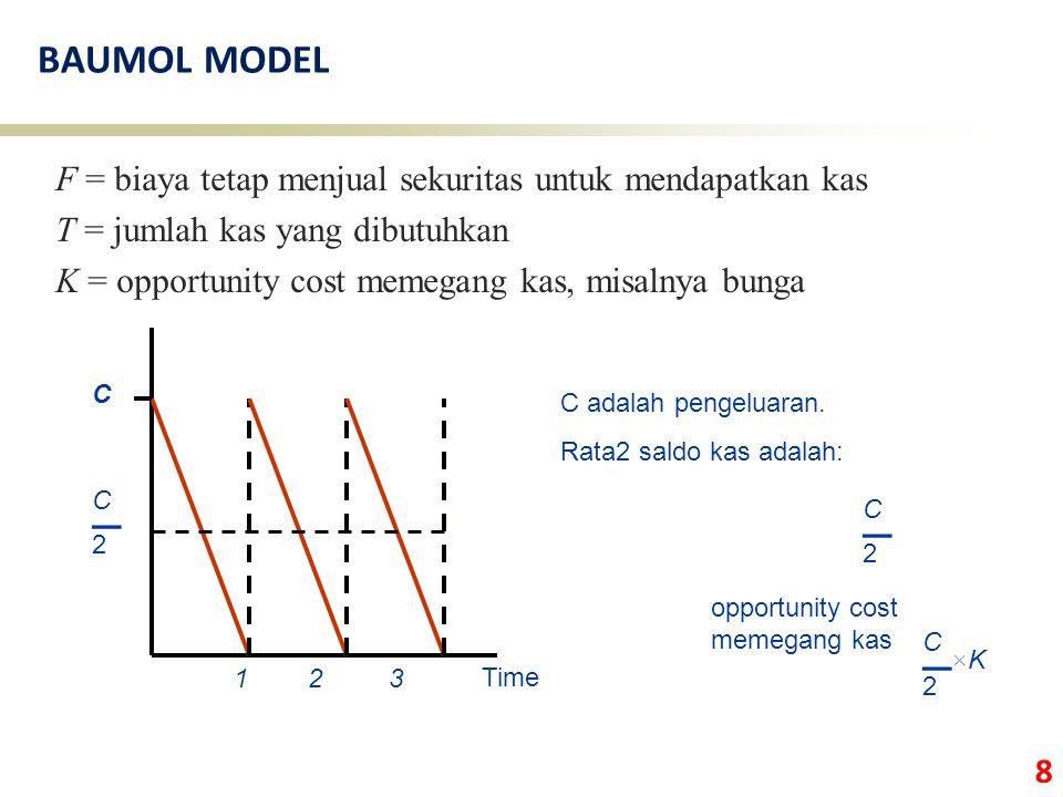 8 BAUMOL MODEL F = biaya tetap menjual sekuritas untuk mendapatkan kas T = jumlah kas yang dibutuhkan K = opportunity cost memegang kas, misalnya bung
