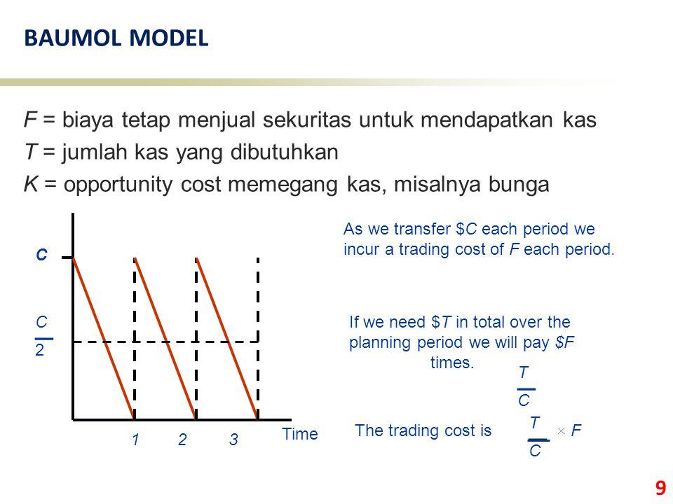 9 BAUMOL MODEL F = biaya tetap menjual sekuritas untuk mendapatkan kas T = jumlah kas yang dibutuhkan K = opportunity cost memegang kas, misalnya bung
