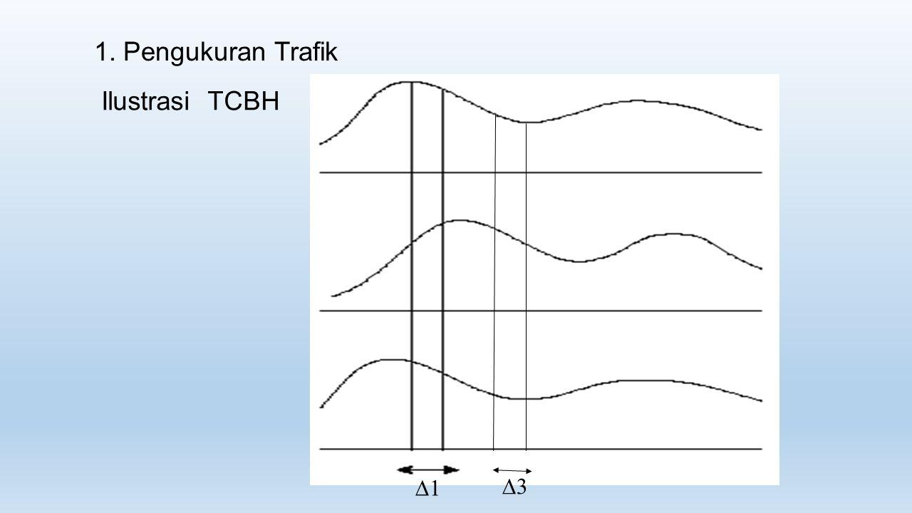 1. Pengukuran Trafik Ilustrasi TCBH 11 33