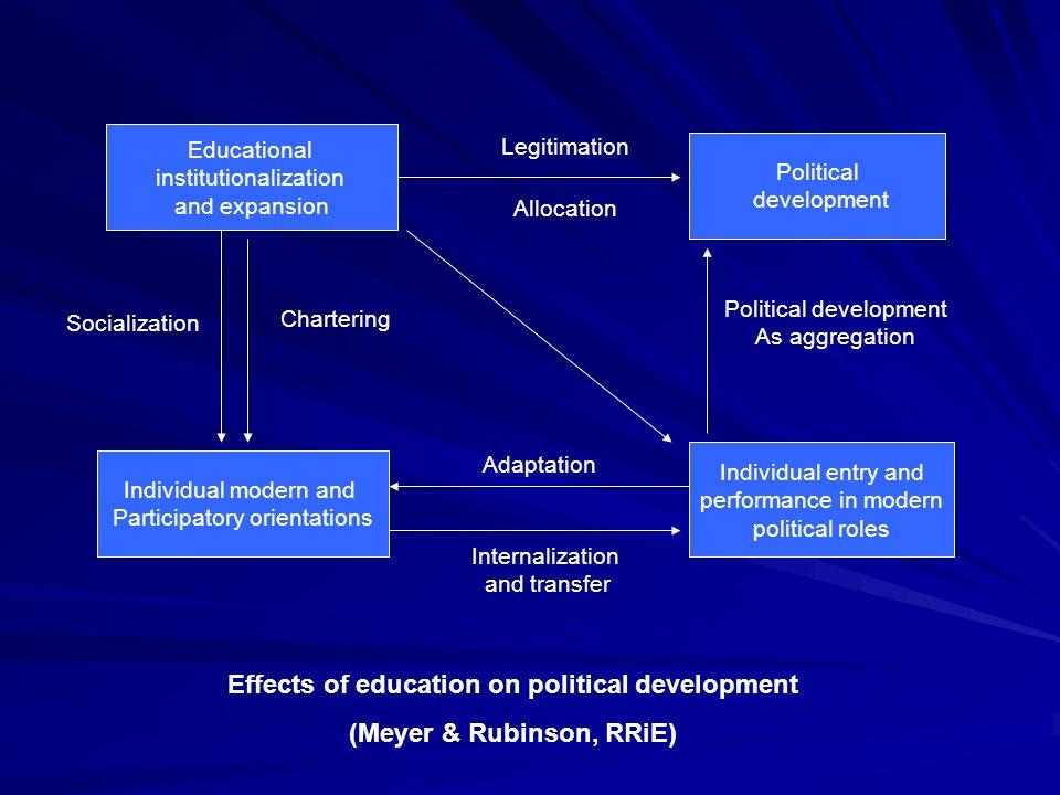 Menurut Ingemar Fagerlind dan LJ.Saha (1983) pendidikan memiliki tiga fungsi : 1.
