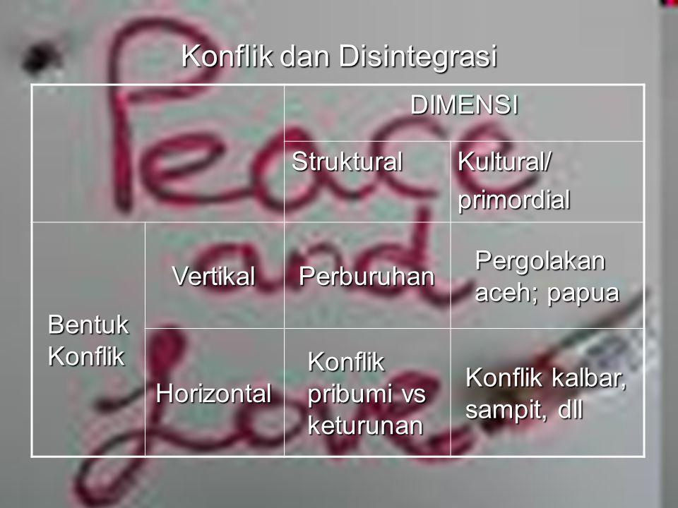 myfile:pendpemb.pnf 7 Konflik dan Disintegrasi DIMENSIStrukturalKultural/primordial Bentuk Konflik VertikalPerburuhan Pergolakan aceh; papua Horizontal Konflik pribumi vs keturunan Konflik kalbar, sampit, dll