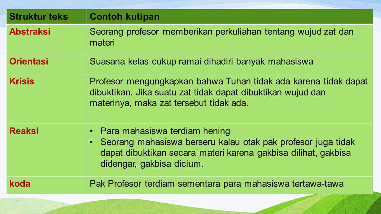 Struktur teksContoh kutipan AbstraksiSeorang profesor memberikan perkuliahan tentang wujud zat dan materi OrientasiSuasana kelas cukup ramai dihadiri
