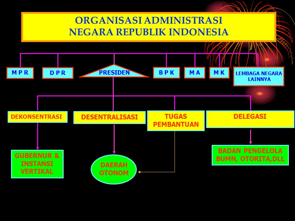 M P R D P R PRESIDEN DAERAH OTONOM DESENTRALISASI ORGANISASI ADMINISTRASI NEGARA REPUBLIK INDONESIA GUBERNUR & INSTANSI VERTIKAL DEKONSENTRASI BADAN P