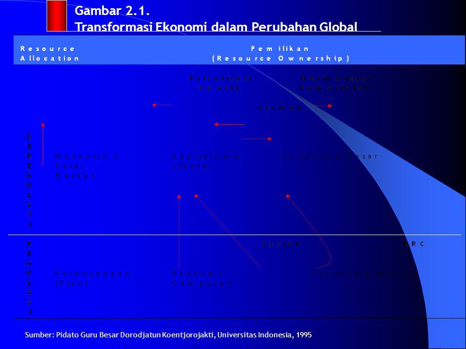 Tabel 1. Paradigma dan Sistem Ekonomi Politik