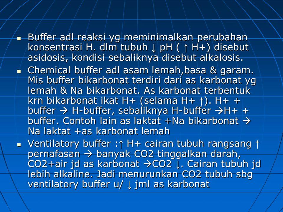 Buffer adl reaksi yg meminimalkan perubahan konsentrasi H.