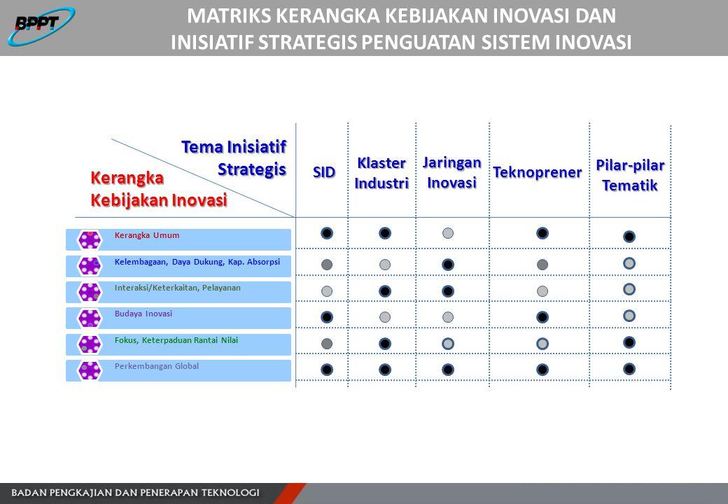 MATRIKS KERANGKA KEBIJAKAN INOVASI DAN INISIATIF STRATEGIS PENGUATAN SISTEM INOVASI Kerangka Kebijakan Inovasi Tema Inisiatif Strategis SID KlasterInd