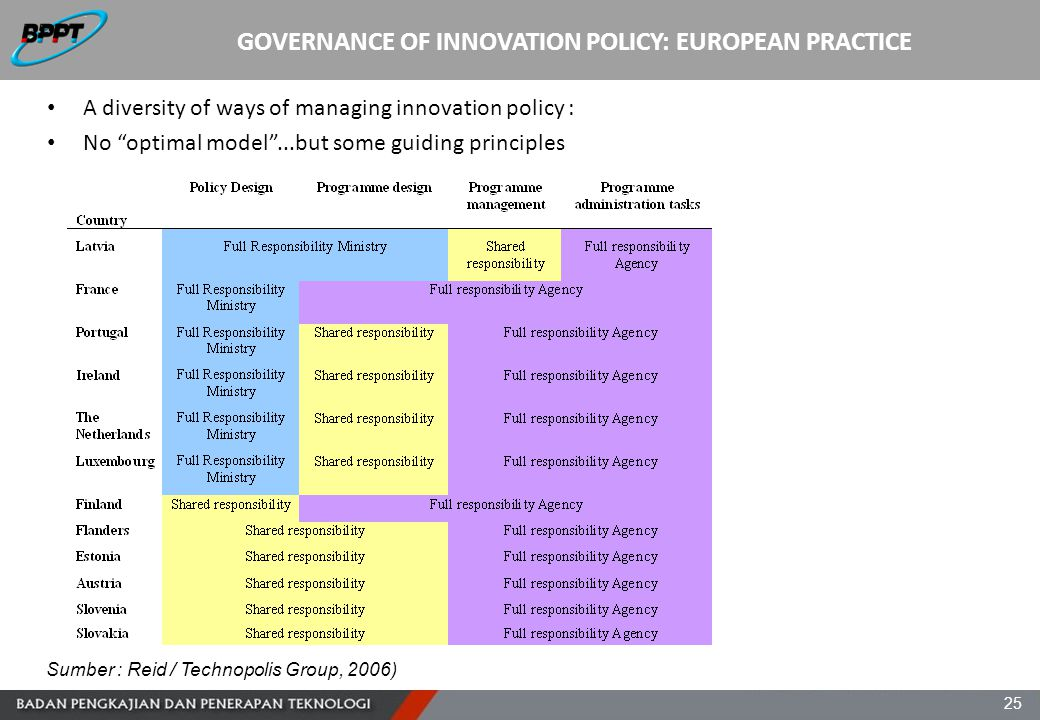 "25 GOVERNANCE OF INNOVATION POLICY: EUROPEAN PRACTICE A diversity of ways of managing innovation policy : No ""optimal model""...but some guiding princi"