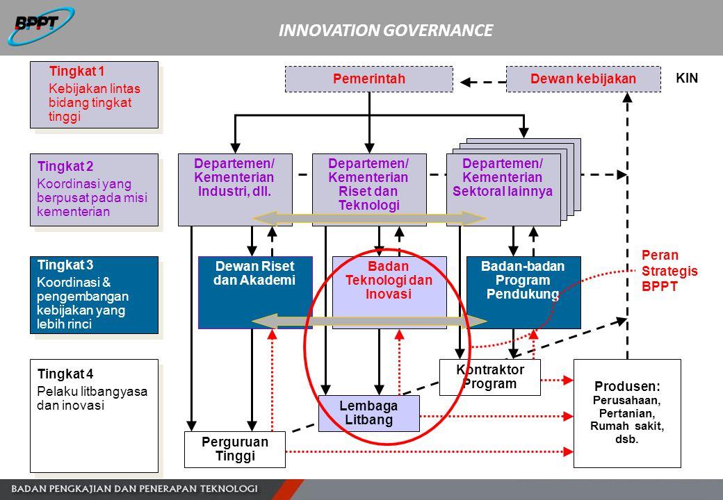 Administras/ Implementasi Program INNOVATION GOVERNANCE Desain / Penetapan Kebijakan Desain Program Manajemen Program Tingkat 1 Kebijakan lintas bidan