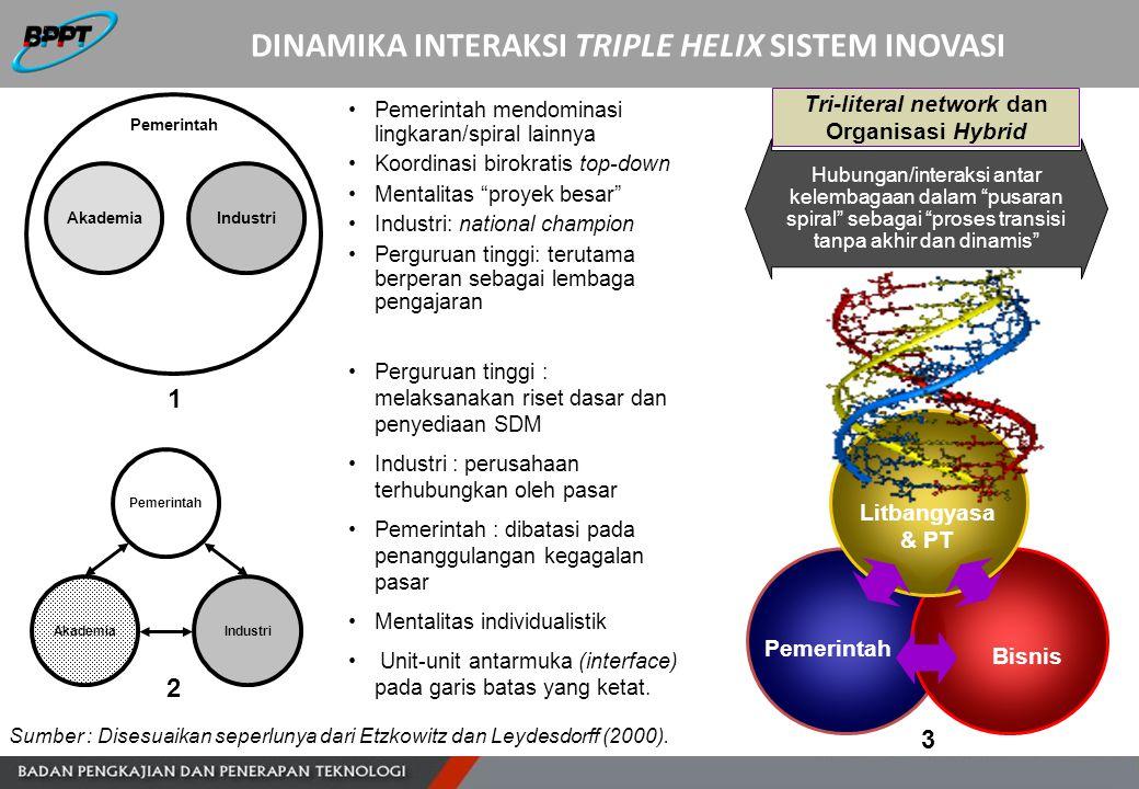 Sumber : Disesuaikan seperlunya dari Etzkowitz dan Leydesdorff (2000). AkademiaIndustri Pemerintah Pemerintah mendominasi lingkaran/spiral lainnya Koo