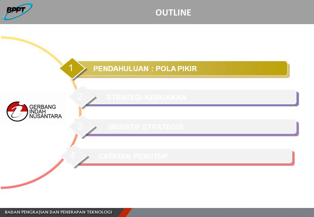 Visi SIN 2025 Sasaran Strategis Inisiatif Strategis Prinsip Dasar INISIATIF STRATEGIS