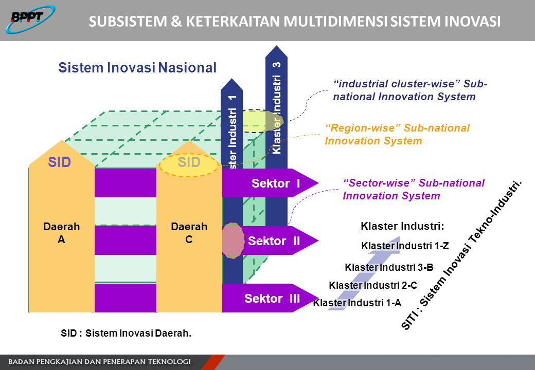 Klaster Industri 1-A Klaster Industri 2-C Klaster Industri 3-B Klaster Industri 1-Z Klaster Industri: Klaster Industri 3 Sistem Inovasi Nasional SID :