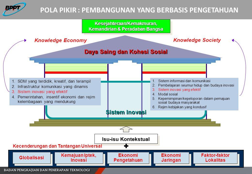 Sistem Inovasi Daya Saing dan Kohesi Sosial Kesejahteraan/Kemakmuran, Kemandirian & Peradaban Bangsa Isu-isu Kontekstual Kemajuan Iptek, Inovasi Kemaj