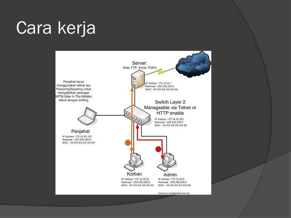  Scenario : Mendapat username / password user. User  Server