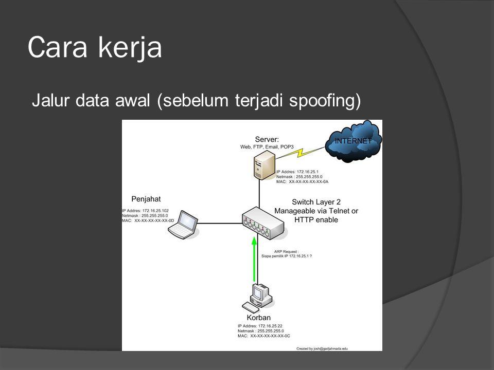 Cara kerja Jalur data awal (sebelum terjadi spoofing)
