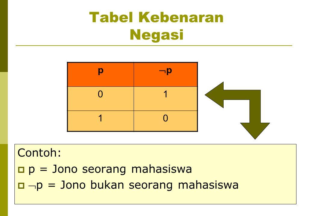 Tabel Kebenaran Negasi p pp 01 10 Contoh:  p = Jono seorang mahasiswa  p = Jono bukan seorang mahasiswa