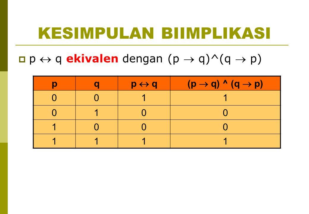 KESIMPULAN BIIMPLIKASI  p  q ekivalen dengan (p  q)^(q  p) pq p  q(p  q) ^ (q  p) 0011 0100 1000 1111