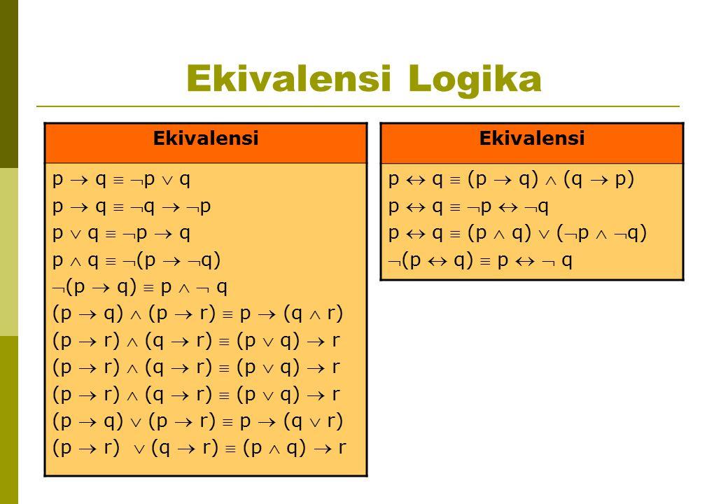 Ekivalensi Logika Ekivalensi p  q  p  q p  q  q  p p  q  p  q p  q  (p  q) (p  q)  p   q (p  q)  (p  r)  p  (q  r) (p  r