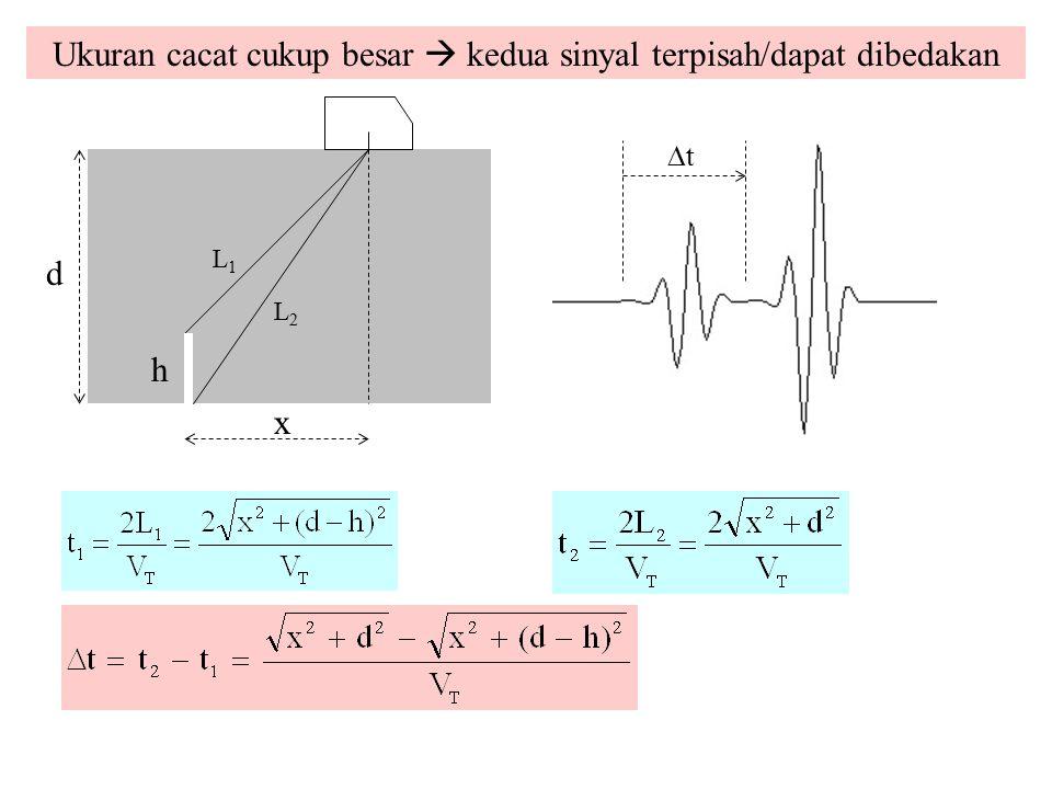 Ukuran cacat cukup besar  kedua sinyal terpisah/dapat dibedakan t t d h x L1L1 L2L2