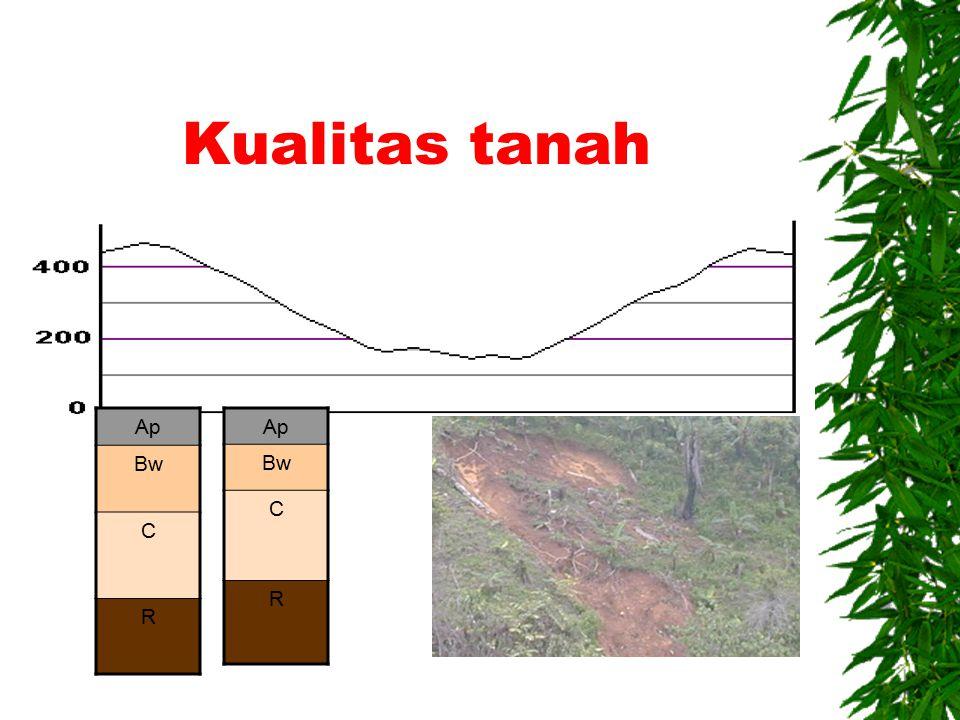 Kualitas lahan  Kualitas lahan adalah karekteristik lahan (tunggal/majemuk) yang berhubungan erat/sangat berpengaruh langsung terhadap tipe penggunaan lahan