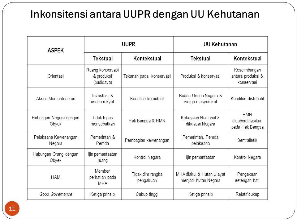 11 ASPEK UUPRUU Kehutanan TekstualKontekstualTekstualKontekstual Orientasi Ruang konservasi & produksi (budidaya) Tekanan pada konservasiProduksi & ko