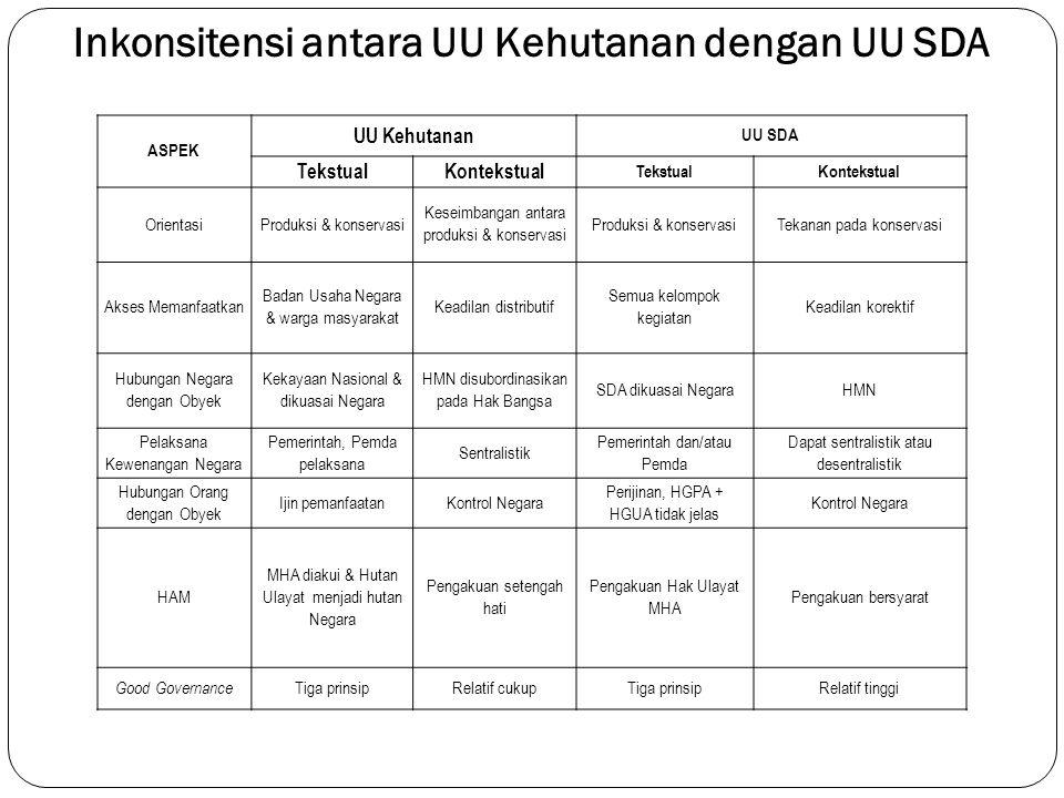 13 Inkonsitensi antara UU Kehutanan dengan UU SDA ASPEK UU Kehutanan UU SDA TekstualKontekstual TekstualKontekstual Orientasi Produksi & konservasi Ke