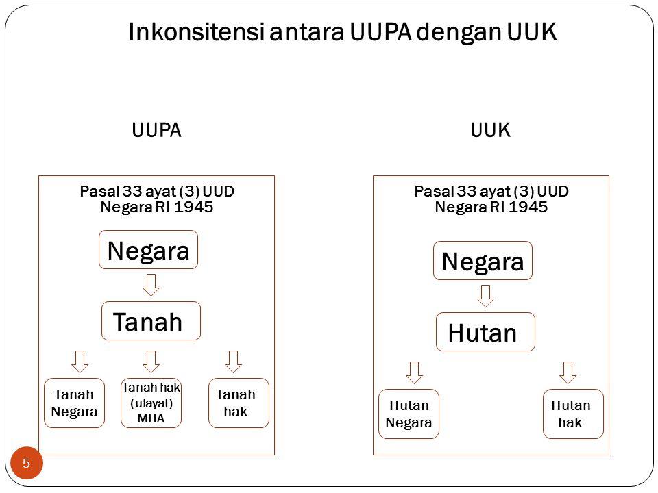 Inkonsitensi antara UUPA dengan UUK UUPA Negara Tanah Tanah Negara Tanah hak (ulayat) MHA Tanah hak Negara Hutan Hutan Negara Hutan hak 5 UUK Pasal 33