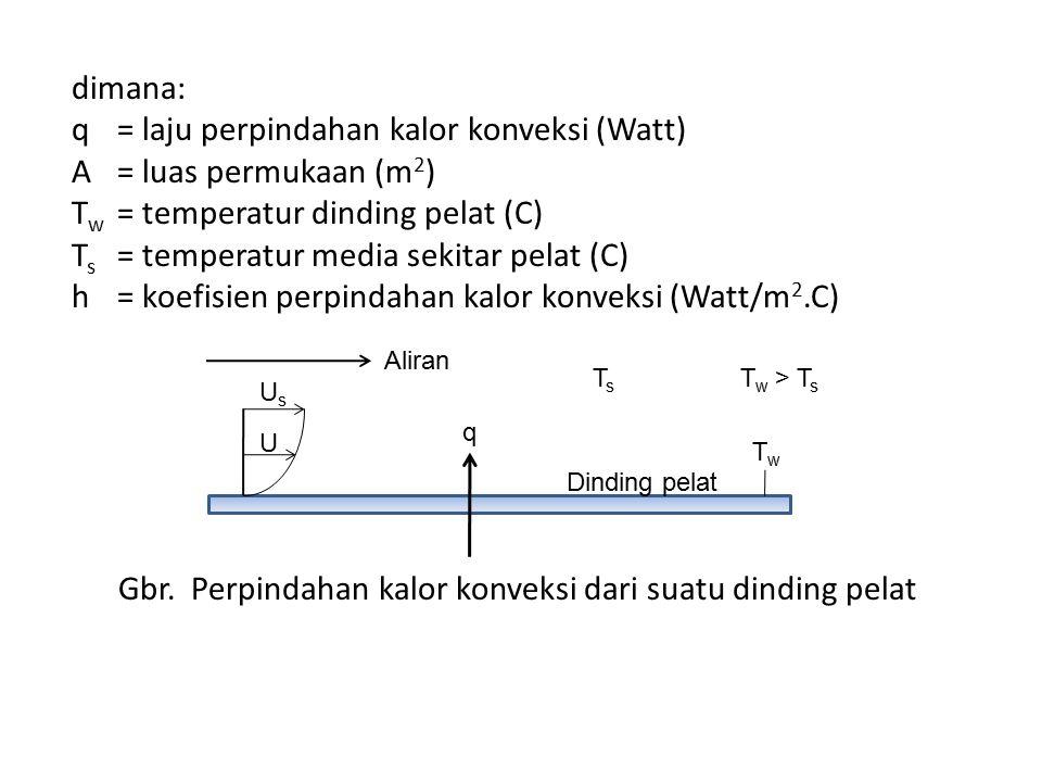 dimana: q= laju perpindahan kalor konveksi (Watt) A= luas permukaan (m 2 ) T w = temperatur dinding pelat (C) T s = temperatur media sekitar pelat (C)