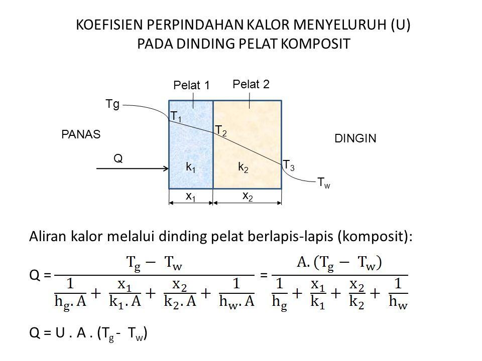 KOEFISIEN PERPINDAHAN KALOR MENYELURUH (U) PADA DINDING PELAT KOMPOSIT Aliran kalor melalui dinding pelat berlapis-lapis (komposit): Q = = Q = U. A. (