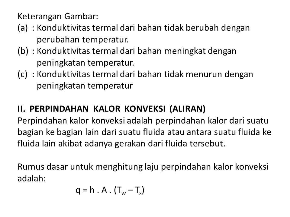 Keterangan Gambar: (a): Konduktivitas termal dari bahan tidak berubah dengan perubahan temperatur. (b): Konduktivitas termal dari bahan meningkat deng